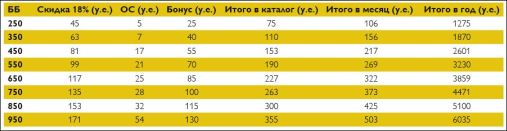 Калькулятор дохода Премьер-клуб