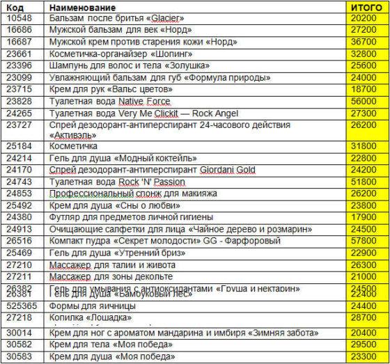 Доставка заказа Орифлейм на СПО в вашем городе 12 каталог список продуктов