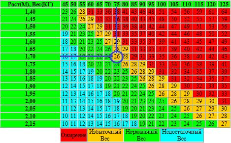 Таблица измерения индекса массы тела