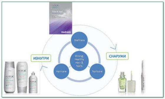 витамины против выпадения волос Орифлейм