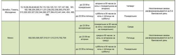 График доставки спо 2