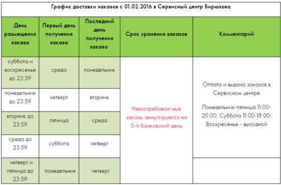 График доставки заказов на Бирюзова