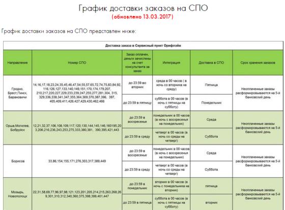 График доставки заказов на СПО